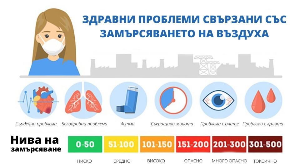 Инфографика за замърсяването на въздуха