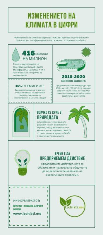 Инфографика за глобалното затопляне и проблема с климата